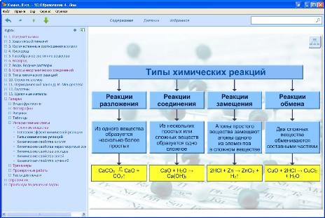"""Интерактивная схема  """"Типы химических реакций """" ."""